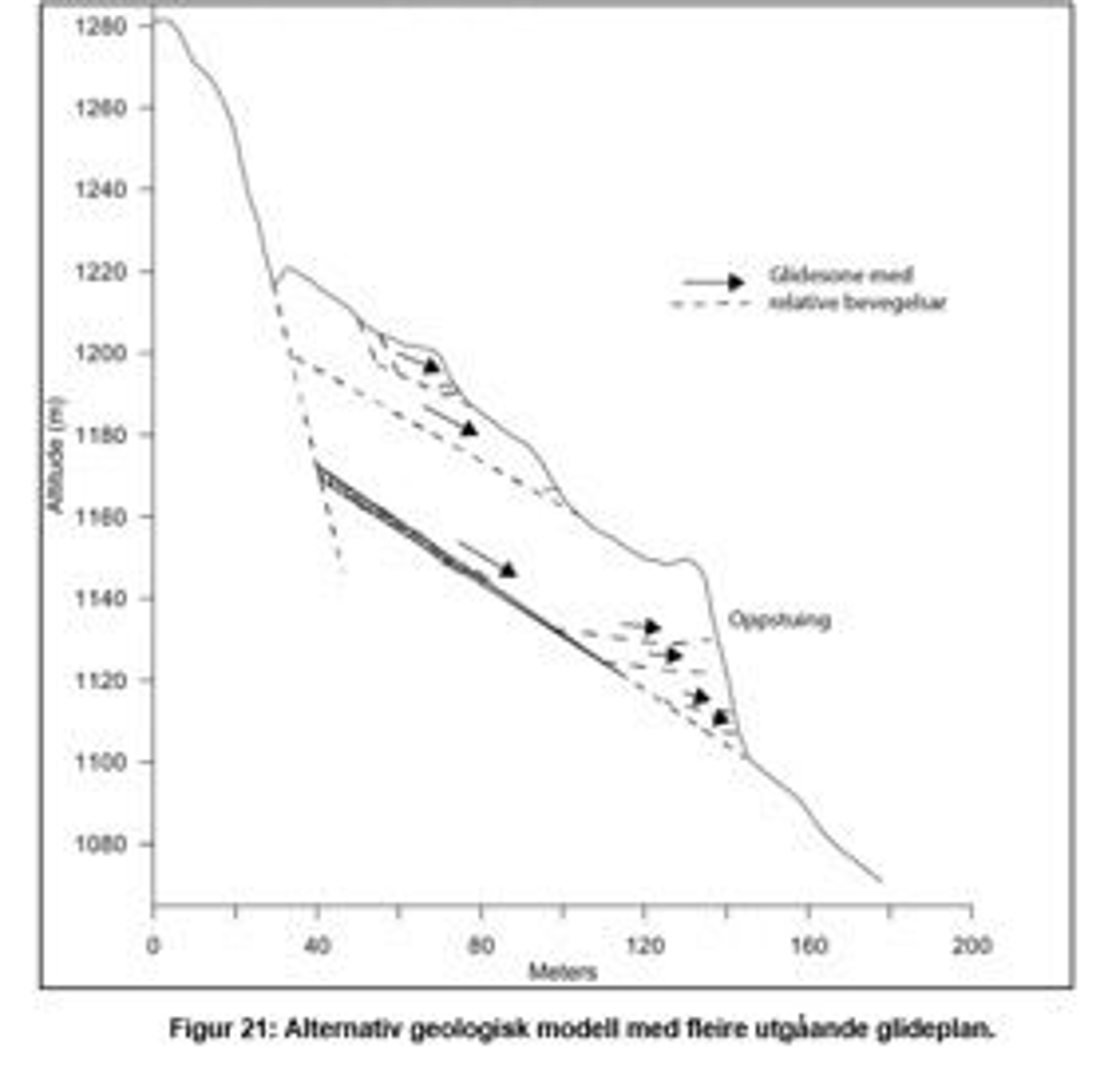 Figur1. Alternativ geologisk modell med knusningssoner og mulige sprekkemønster.(Skrede et al)