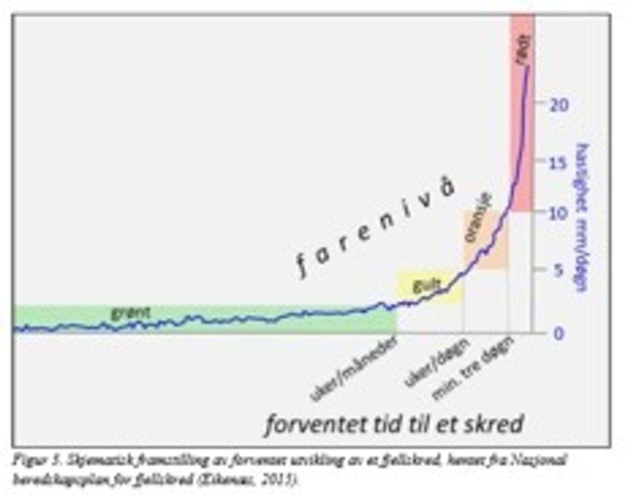 Figur 2. Skjematisk framstilling av hvordan en forventer at et fjellskred vil utvikle seg over tid.