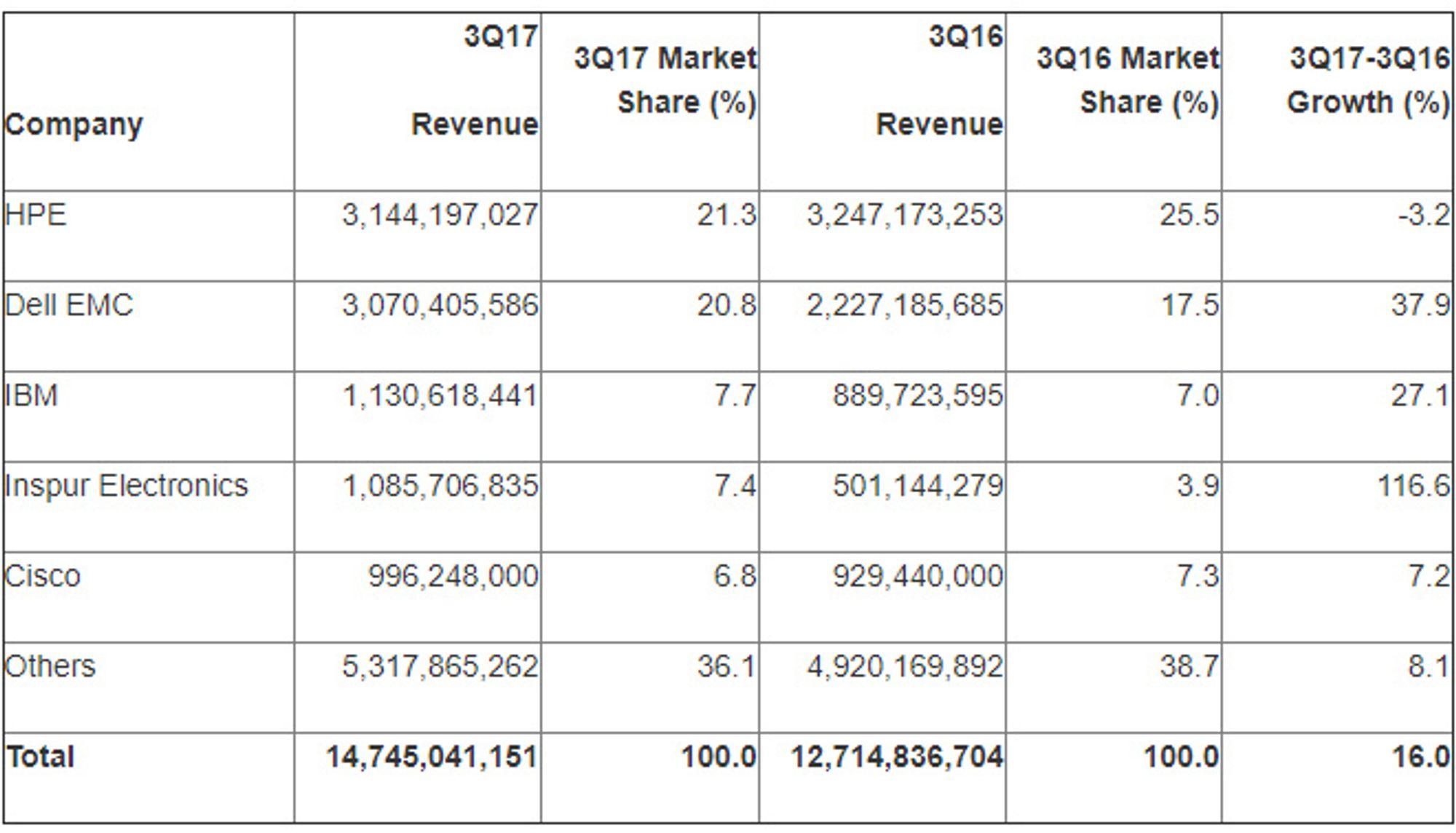 Serveromsetningen i tredjekvartal av 2017 ifølge Gartner.