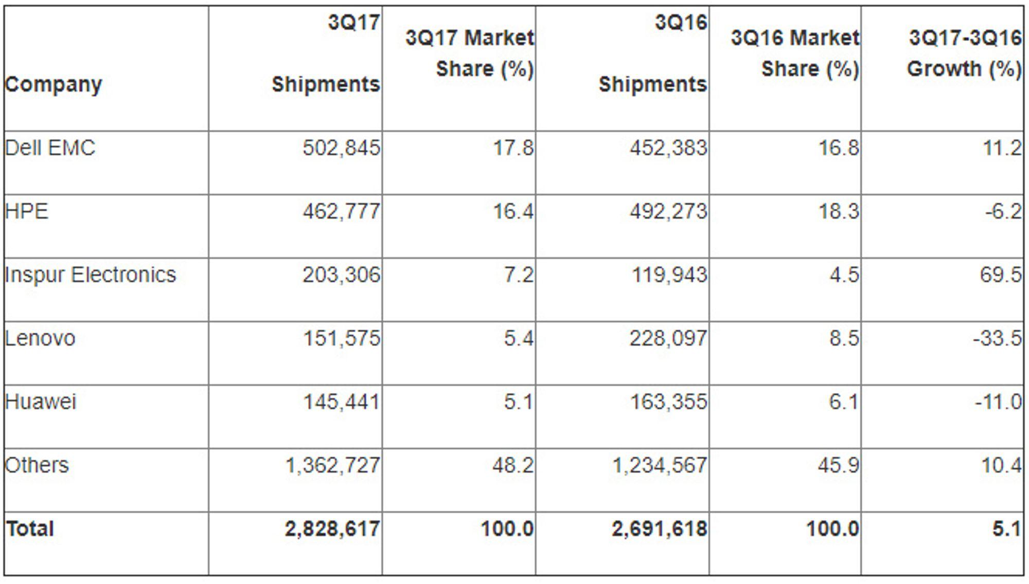 Serverleveransene i tredje kvartal av 2017 ifølge Gartner.