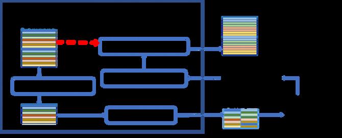Illustrasjon av hvordan ulike personers data (den regnbuefargede blokken øverst til venstre) av ulike trinn blir behandlet og gis videre som anonyme dataprofiler.