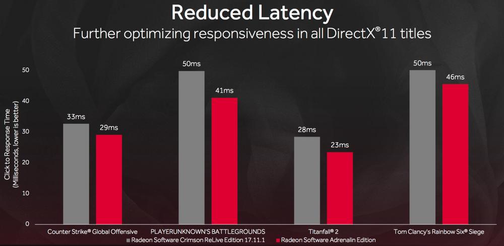 Også responstid betyr mye i raske FPS-spill. I Adrenalin Edition er forsinkelsen fra du klikker til noe skjer i spillet redusert betydelig.