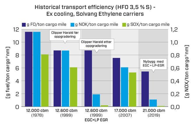 Illustrasjonen viser fire generasjoner etylen-skip og reduksjon i utslipp fra 1978 til 2019. Figuren viser gram fuel/tonn nautisk mil, samt NOx- og SOx- utslipp pr. tonn mil last. Nybyggene på 21.000 m3 til høyre i figuren.-Det har skjedd en stille revolusjon. Det nye IMO-regelverket gjør virkelig shipping mye mer miljøvennlig, sier flåtedirektør Tor Øyvind Ask.