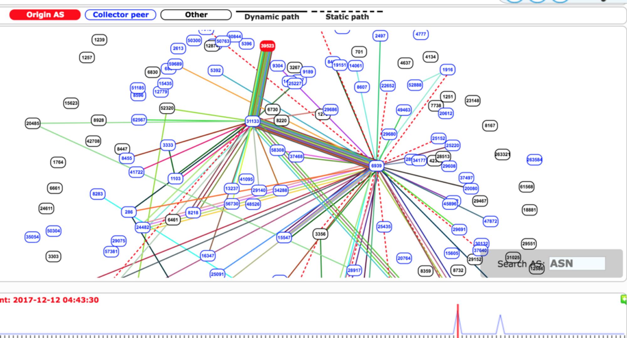 Øyeblikksbilde som viser at mye av trafikken blir rutet til det lite brukte, russiske AS-en (Autonomous System) 39523, som er knyttet AS-en 31133, den russiske mobiloperatøren PJSC MegaFon.