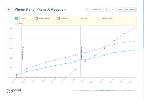 Her er grafen som angivelig viser at iPhone X selges mer enn iPhone 8.