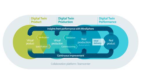 Siemens vil digitalisere industrien
