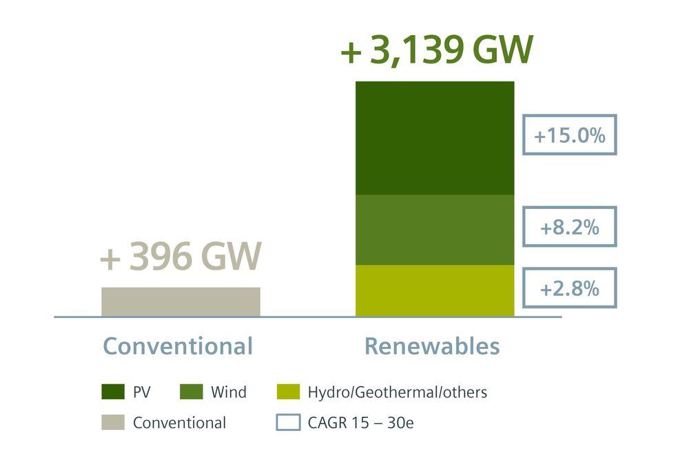 I tiden frem til 2030 tyder prognosene på en ganske beskjeden vekst i tilgangen på ny fossilbasert energi i verden, mens veksten i fornybar kraft er spådd å bli formidabel.