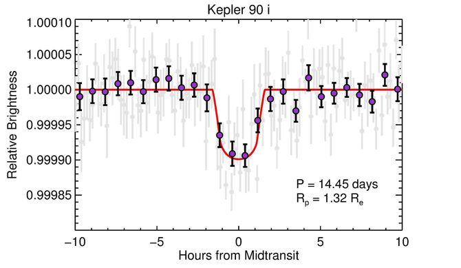 Her ser man hvordan lysstyrken fra stjernen Kepler 90 endres når planeten Kepler 90i passerer stjerneskiven. De grå punktene er gjennomsnittsverdier over en periode på 10 minutter, mens de lilla punktene er et gjennomsnitt for en firedel av passasjetiden, som i det aktuelle tilfellet tilsvarer omkring 45 minutter. Omløpstiden for planeten er 14,45 dager, og planetens radius er vurdert til 1,32 ganger Jordens.