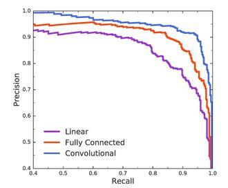 Tre forskjellige nettverk. Et convolutional nettverk er best, siden det for eksempel med en recall på 95 prosent (det vil identifisere 95 prosent av alle reelle planeter som eksisterende planeter), har den høyeste presisjonen på 90 prosent (90 prosent av alle klassifikasjonene dens er reelle planeter).