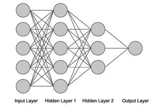 Fully connected neural network.