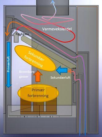 Totrinns forbrenning: Luftstrømmen gjennom en moderne rentbrennende ovn er svært mye mer kompleks og gjennomtenkt enn i gamle ovner.