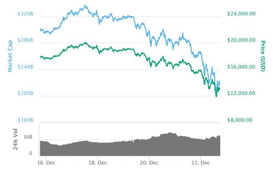 Bitcoin-utviklingen fram til 22. desember.