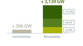 Siemens-sjef deler sine tanker om: Energilagring. Batteriteknologi. Hydrogen