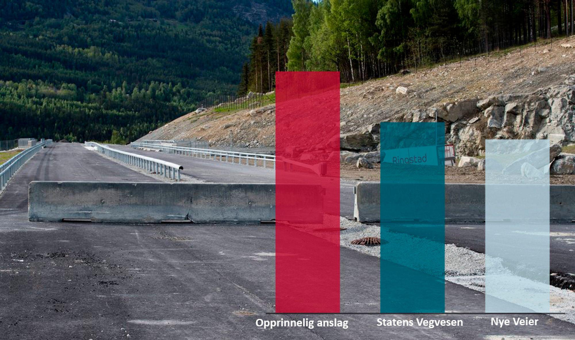 Opprinnelig skulle ny E16 mellom Slomarka og Nybakk i Akershus og Hedmark koste 7,1 milliarder kroner. Etter å ha sett på muligheten for kutt av kostnadene er Statens Vegvesen nede på mellom 5,3 og 5,6 milliarder kroner, og Nye Veier på mellom 6,1 og 5,1 milliarder.