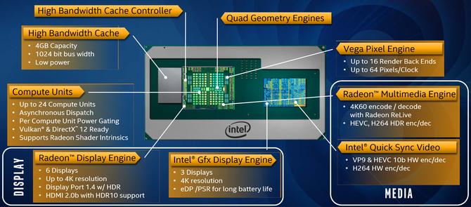 Intel har kombinert en Core i7-prosessor med grafikkprosessor fra AMD.