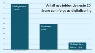 Fersk rapport: Digitalisering vil skape 30.000 nye ingeniørjobber i Norge de neste 20 årene