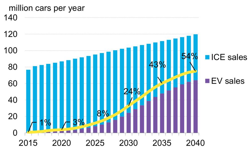Det globale salget av ladbare biler vil ifølge Bloomberg New Energy Finance ta av fra 2025. I 2040 anslår de at disse vil stå for 54 prosent av nybilsalget.