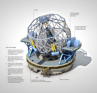"The European Extremely Large Telescope (E-ELT), with a main mirror 39 metres in diameter, will be the world's biggest eye on the sky when it becomes operational early in the next decade.  The E-ELT will tackle the biggest scientific challenges of our time, and aim for a number of notable firsts, including tracking down Earth-like planets around other stars in the ""habitable zones"" where life could exist — one of the Holy Grails of modern observational astronomy.  The telescope design itself is revolutionary and is based on a novel five-mirror scheme that results in exceptional image quality. The primary mirror consists of almost 800 segments, each 1.4 metres wide, but only 50 mm thick.  The optical design calls for an immense secondary mirror 4.2 metres in diameter, bigger than the primary mirrors of any of ESO's telescopes at La Silla. Adaptive mirrors are incorporated into the optics of the telescope to compensate for the fuzziness in the stellar images introduced by atmospheric turbulence. One of these mirrors is supported by more than 6000 actuators that can distort its shape a thousand times per second. The telescope will have several science instruments. It will be possible to switch from one instrument to another within minutes. The telescope and dome will also be able to change positions on the sky and start a new observation in a very short time. The very detailed annotated design for the E-ELT shown here is preliminary."
