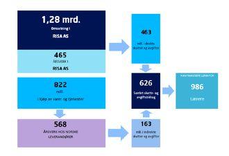 Tallene viser hvordan Risa AS tilbakefører verdier til samfunnet som for eksempel kan finansiere hele lønnen til 986 lærere. Illustrasjon: Risa AS