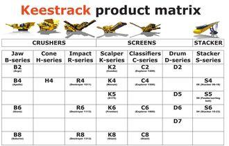 Dette er de nye navnene på Keestracks ulike produktserier.