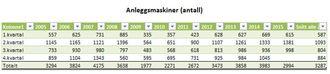 Statistikken viser at 2007 var det beste året for salg av anleggmaskiner. 2015 KAN ta rekorden.