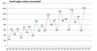 Statistikken fra MGF viser en jevn fin økning de siste årene.