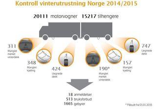 Tallenes tale fra Statens vegvesen viser at det er dårlige dekk som er den vanligste årsaken til gebyr eller kjøreforbud.