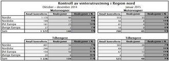Tabellen viser hvor mange tunge kjøretøy og tilhengere som er kontrollert, og andelen av kontrollene som har resultert i reaksjoner.