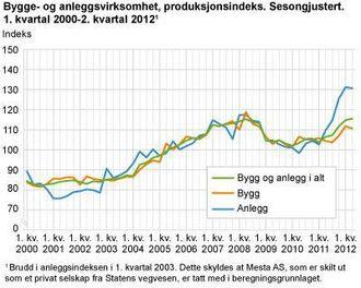 Tallene fra SSB viser at aktivitetsnivået i bygg og anlegg nå er på nivå med toppnivået i 2008.