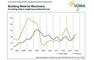 Maskiner til byggeindustrien utgjør en langt mindre andel enn omsetningen av anleggsmaskiner. Ifølge kurvene for salg- og ordre tyder mye på at bunnen ble nådd i midten av 2013.