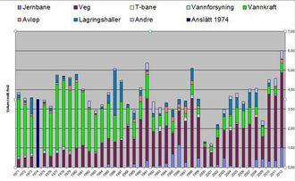 Her ser du utviklingen av tunnelbygging i Norge siden 1973