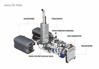 Drivlinjen til Volvo FE CNG har en ny 9-liters Euro 6 gassdrevet motor med tennpluggteknologi og automatgir.