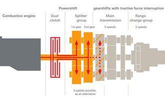 ZF TraXon Dual skjematisk. De to clutchene betjener hver sin splitt-del (høy og lav).