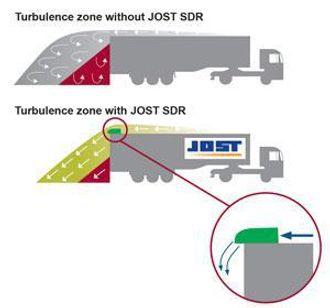 Denne skissen viser luftstrømmen bak en semitrailer uten (øverst) og med SDR.