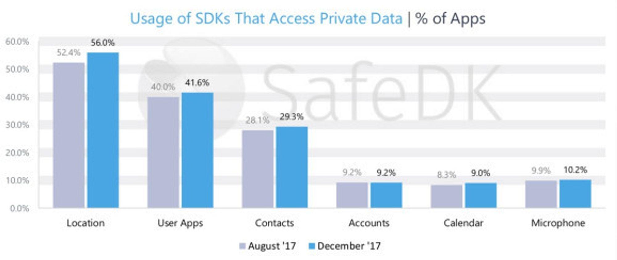 Andelen av Android-apper som aksesserer personopplysninger, fordelt på type opplysning.