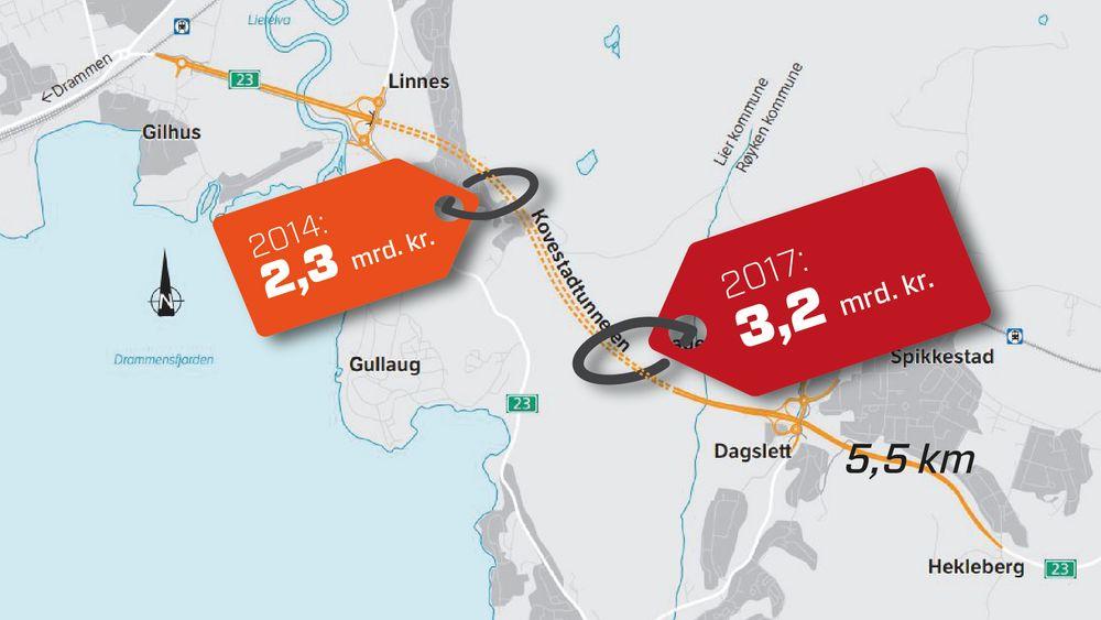 I forbindelse med detaljplanleggingen har prisen på den 5,5 kilometer lange strekningen økt med 40 prosent.