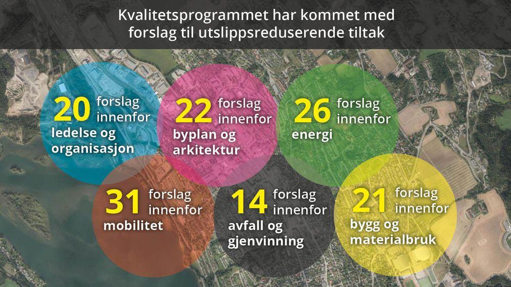Til sammen anbefaler Sweco 123 tiltak til Lillhammer om de vil nå de ambisiøse klimamålene kommunen har satt seg.