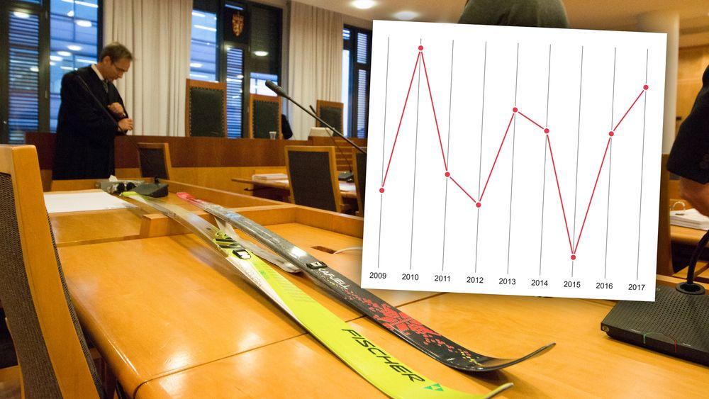 Skimerket Åsnes anklaget Fischer for patentinngrep, men tapte saken i 2015. Figuren viser antall patentsaker i Oslo tingrett de siste årene.