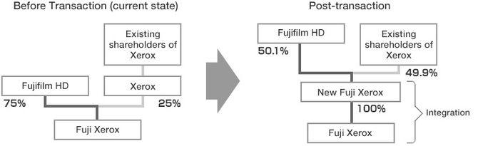 Selskaps- og eierstrukturen før og etter sammenslåingen mellom Xerox og Fuji Xerox.