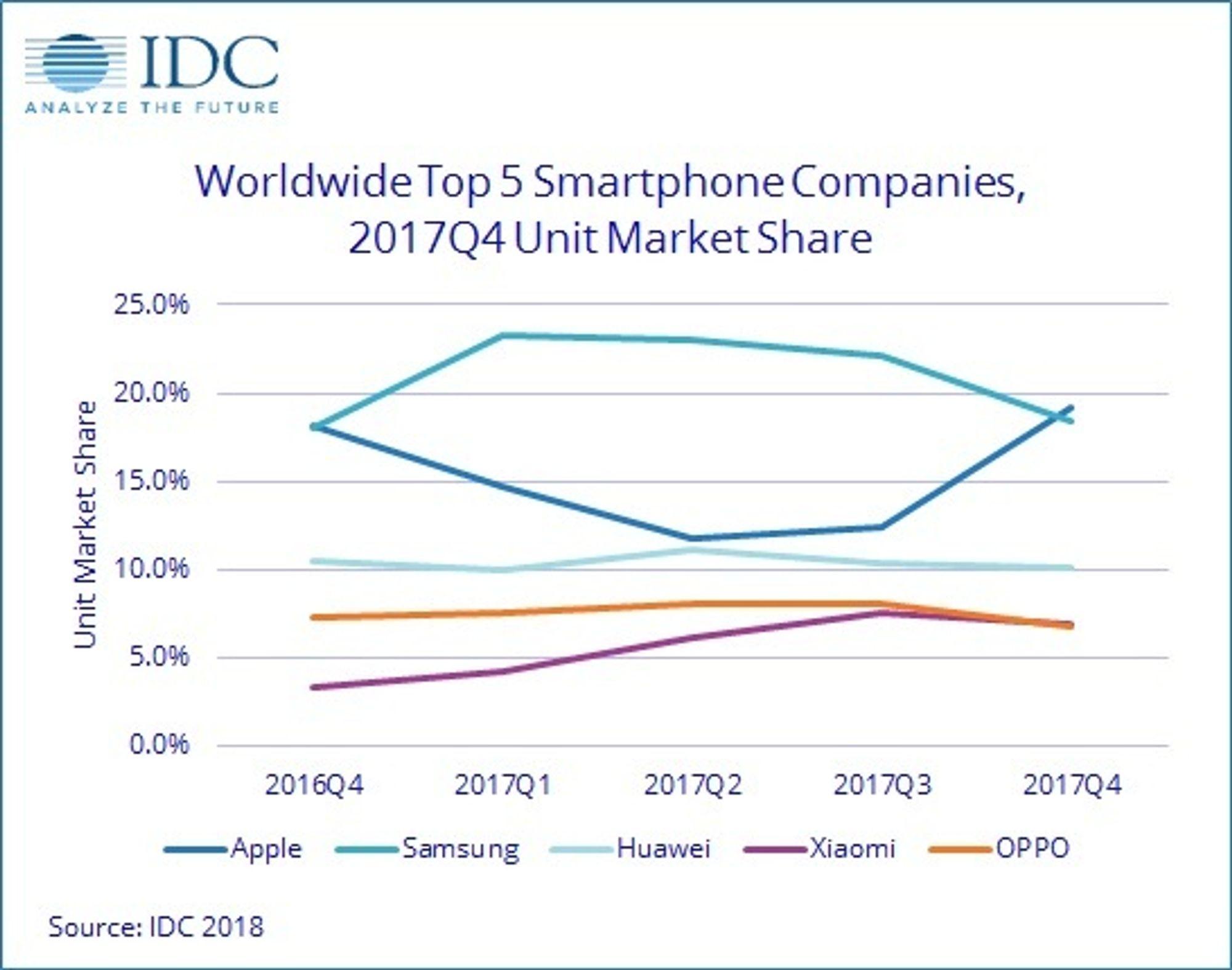 Diagram iver markedsandelene til de fem største smartmobilleverandørene de fem siste kvartalene.