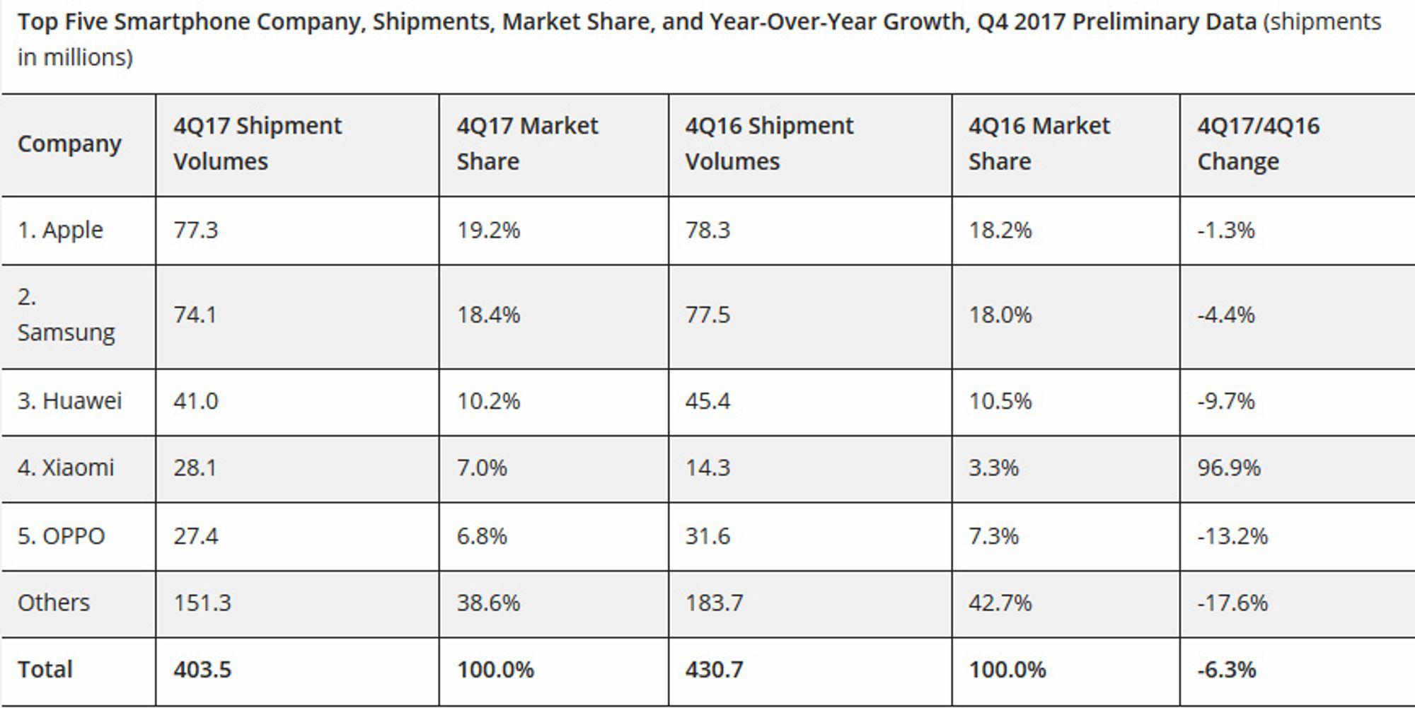 Tabell over utviklingen i smartmobilmarkedet i fjerde kvartal av 2017.