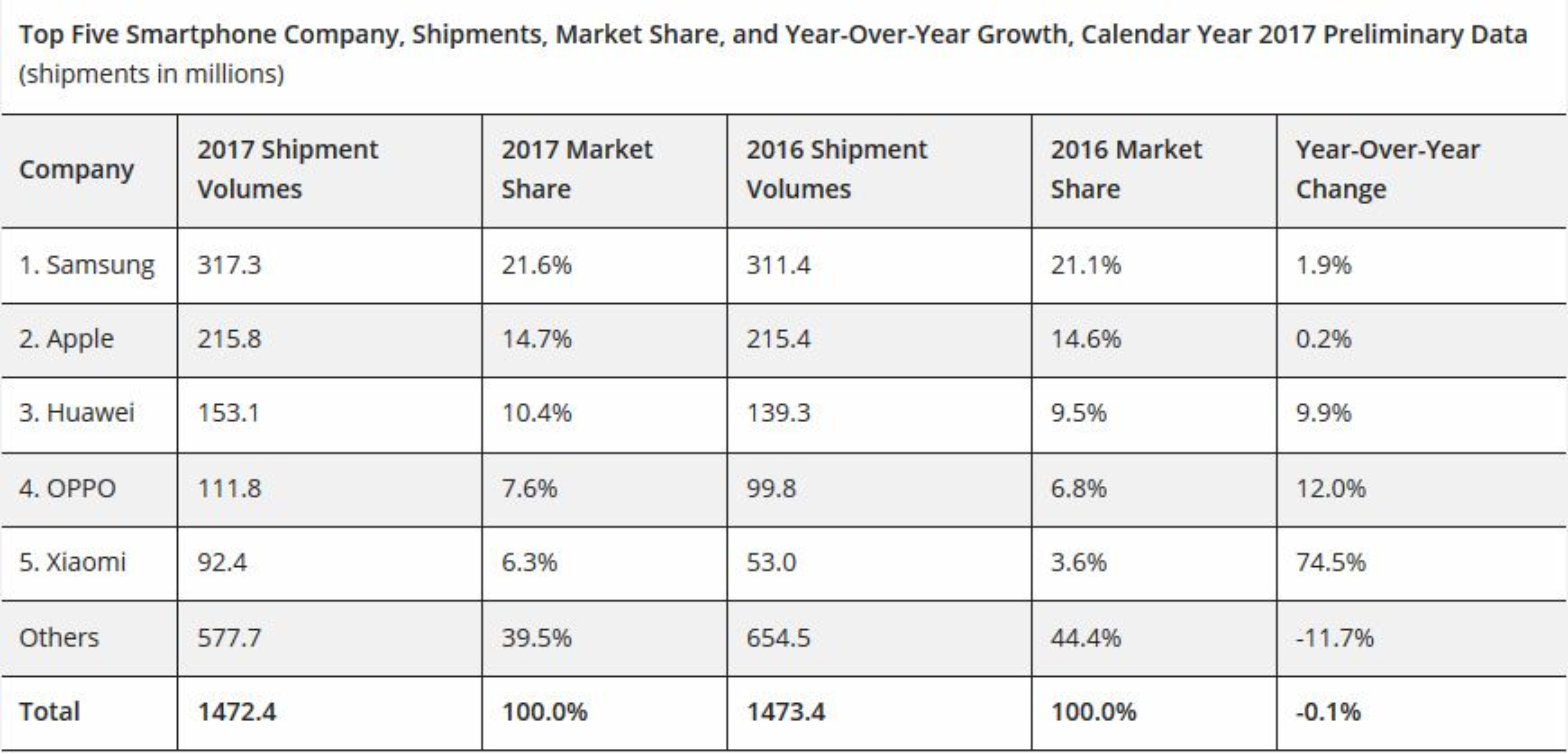 Tabell over utviklingen i smartmobilmarkedet i 2017.