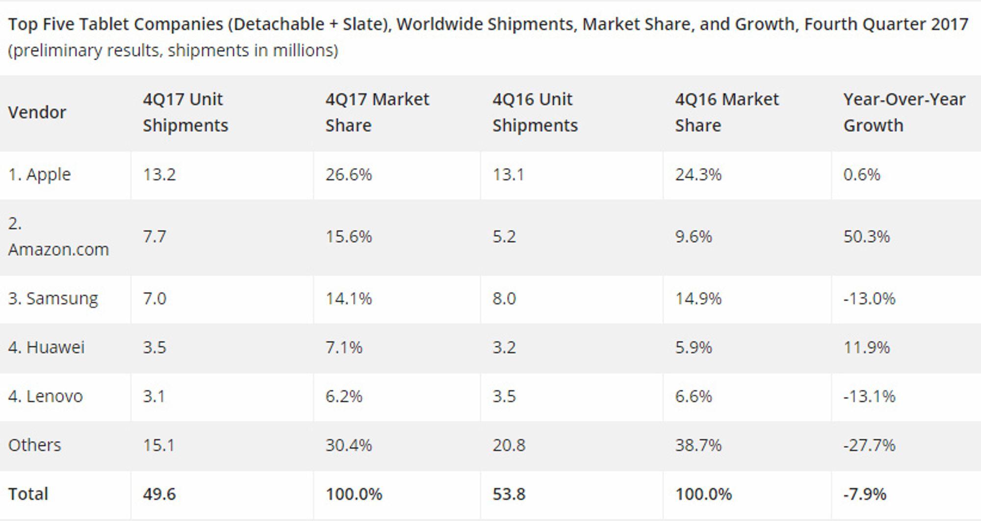 Tabell over nettbrettmarkedet i fjerde kvartal av 2017.