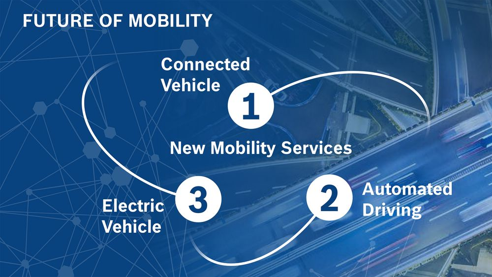 Tre fundamenter for fremtidens transport: Tilkoblede biler, autonome biler og elektriske biler.