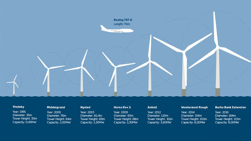 25 år med turbinutvikling godt illustrert gjennom flere av Orsted sine havvindparker.