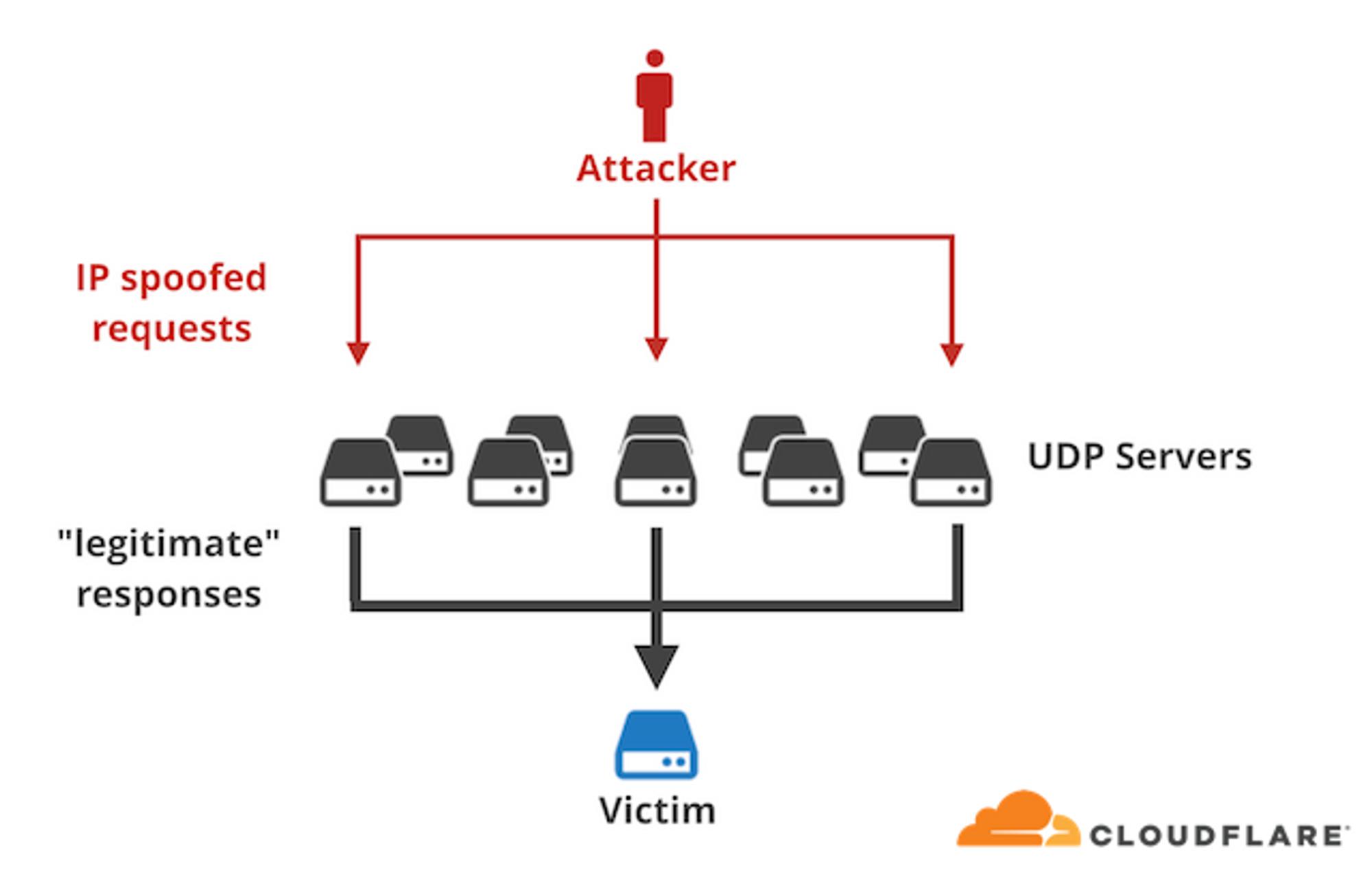 Diagrammet viser et typisk DDoS-angrep basert på forsterkning og forfalsket avsenderadresse.