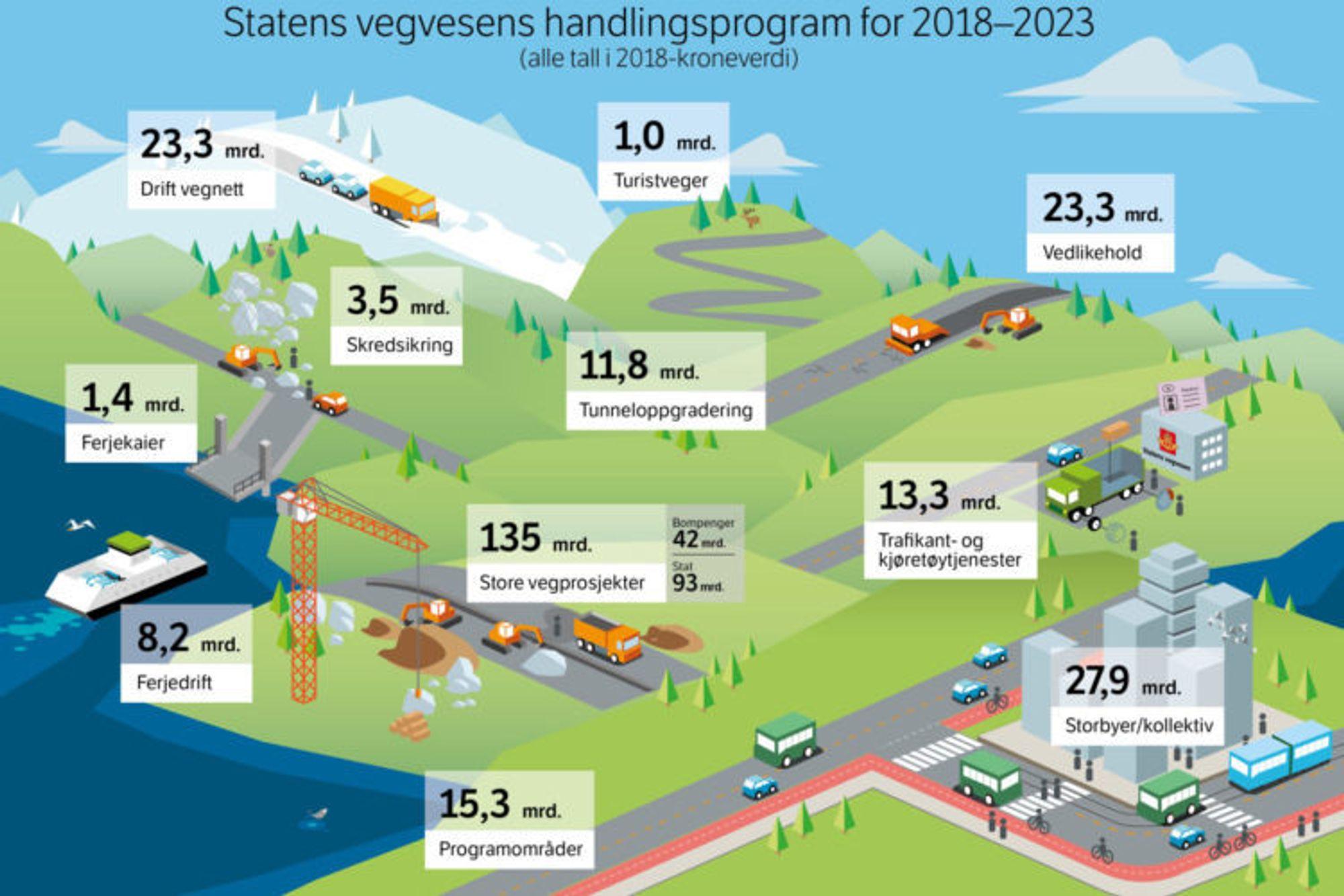 Bygger 50 store riksvegprosjekter fra 2018-2023