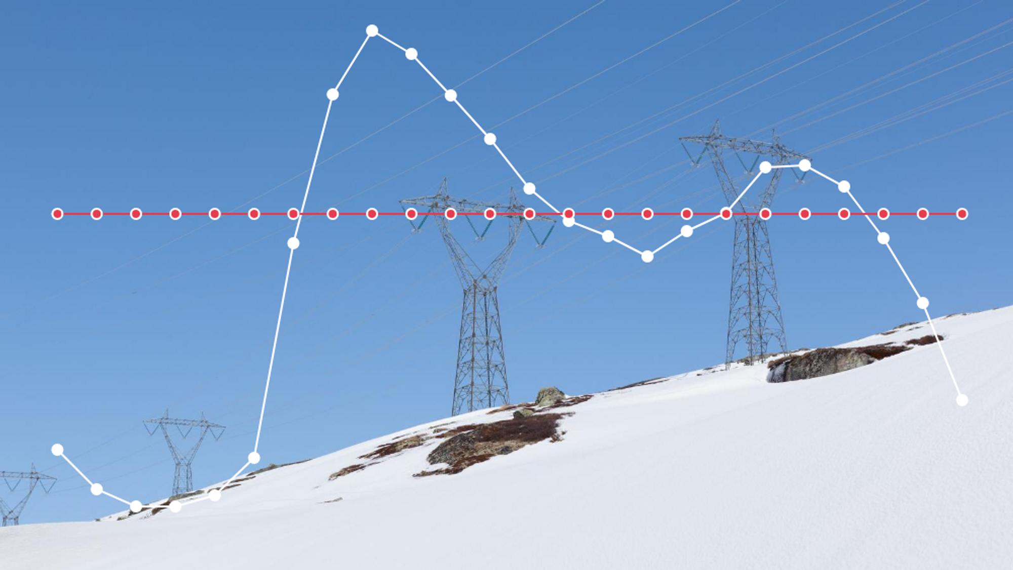 I noen timer på formiddagen og noen timer på ettermiddagen har vi effekttopper i det norske strømforbruket. Ved tidsforskjeller mellom landene kan disse havne på ulik tid i land som Norge handler med. Illustrasjonen viser svingningene i strømforbruket en kald dag i februar.