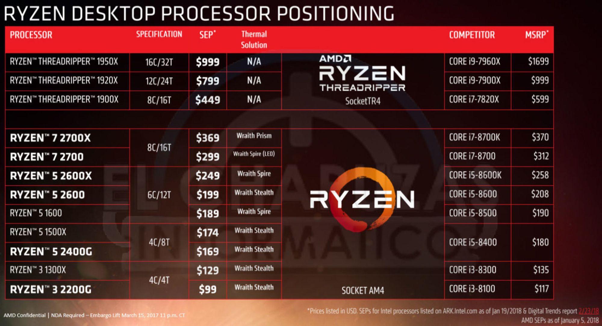 AMD-Ryzen-2000-Series-Desktop-CPUs_Offic