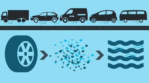 Bildekk er den største kilden til mikroplast i Norge: – Det beste tiltaket er å ikke kjøre bil